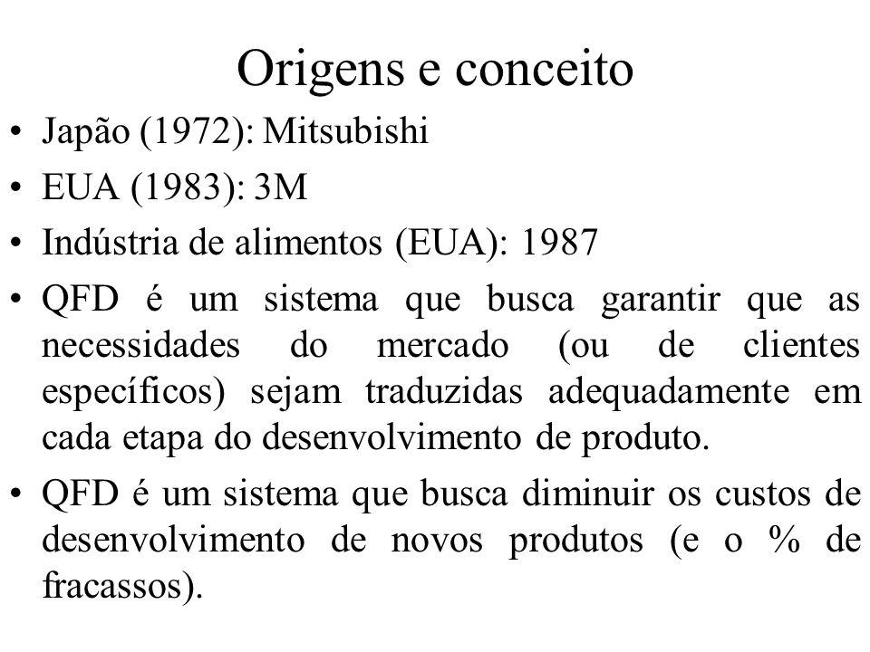 Origens e conceito Japão (1972): Mitsubishi EUA (1983): 3M