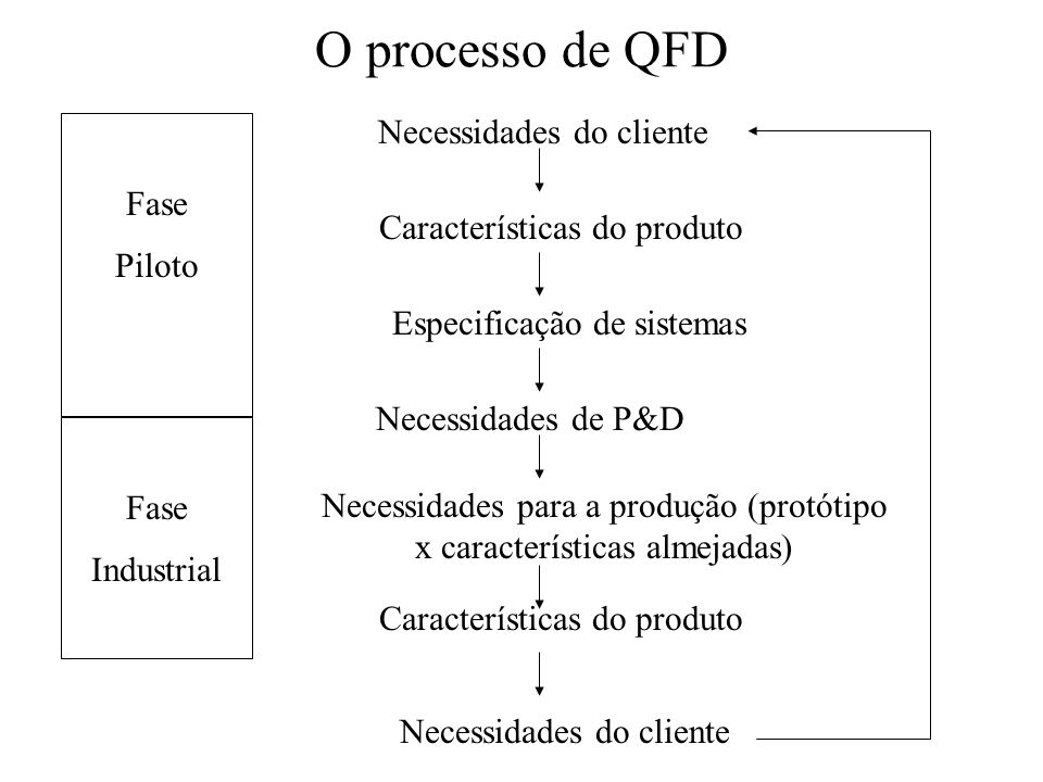 O processo de QFD Necessidades do cliente Fase Piloto