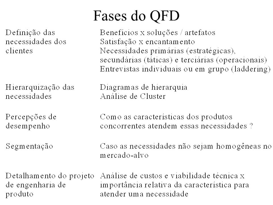 Fases do QFD