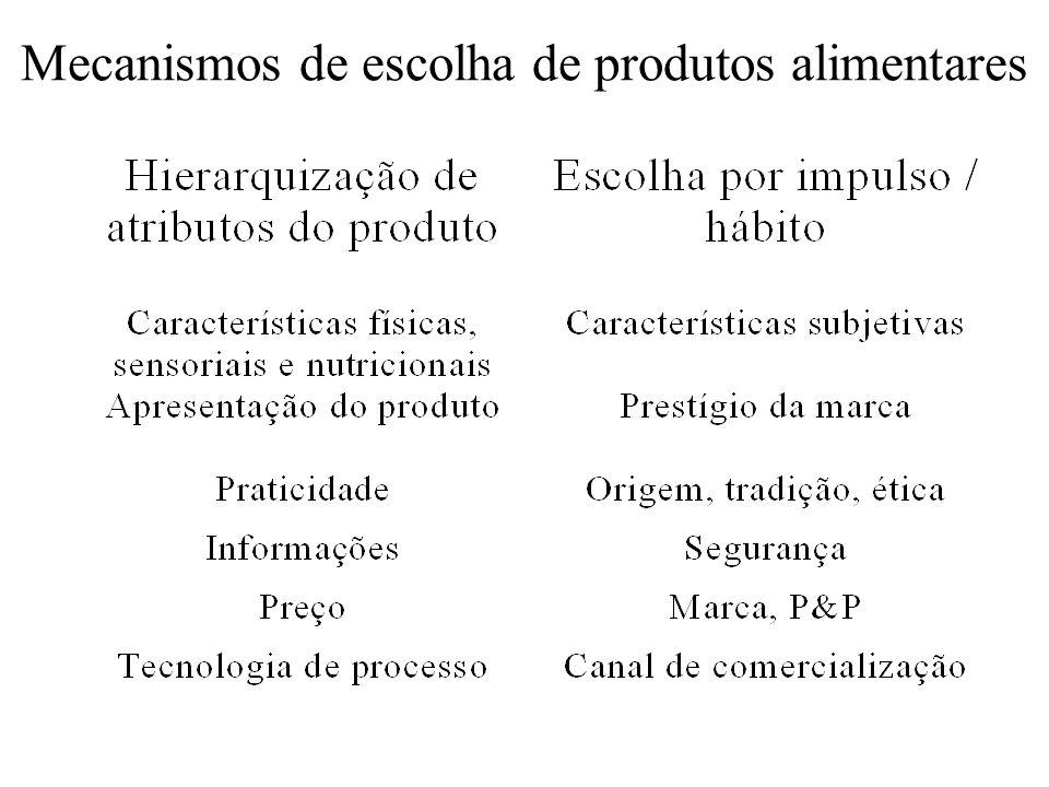 Mecanismos de escolha de produtos alimentares