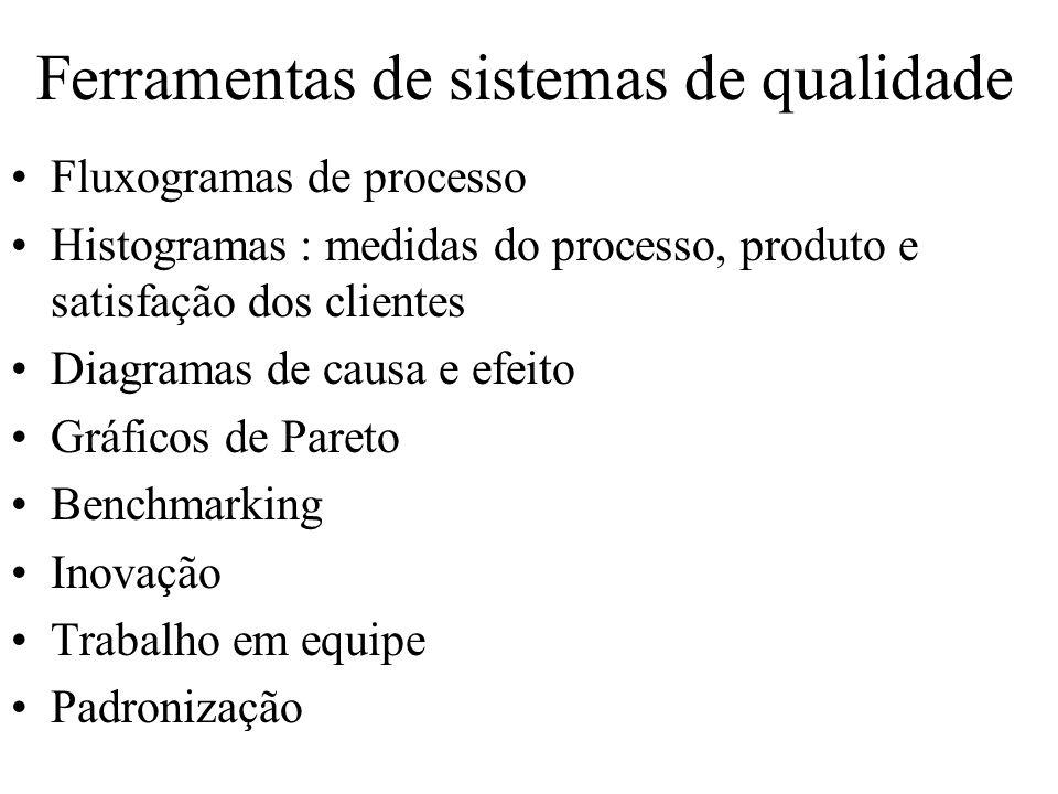 Ferramentas de sistemas de qualidade