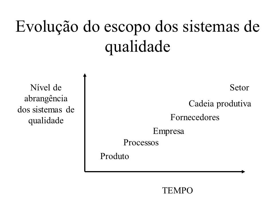 Evolução do escopo dos sistemas de qualidade