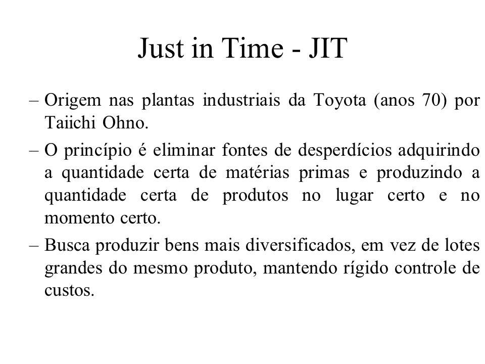 Just in Time - JIT Origem nas plantas industriais da Toyota (anos 70) por Taiichi Ohno.