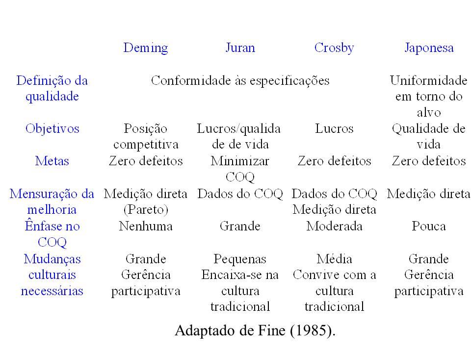 Adaptado de Fine (1985).