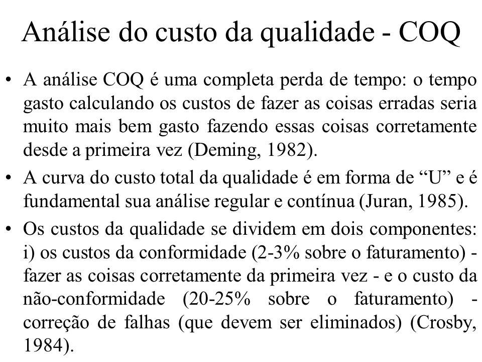 Análise do custo da qualidade - COQ
