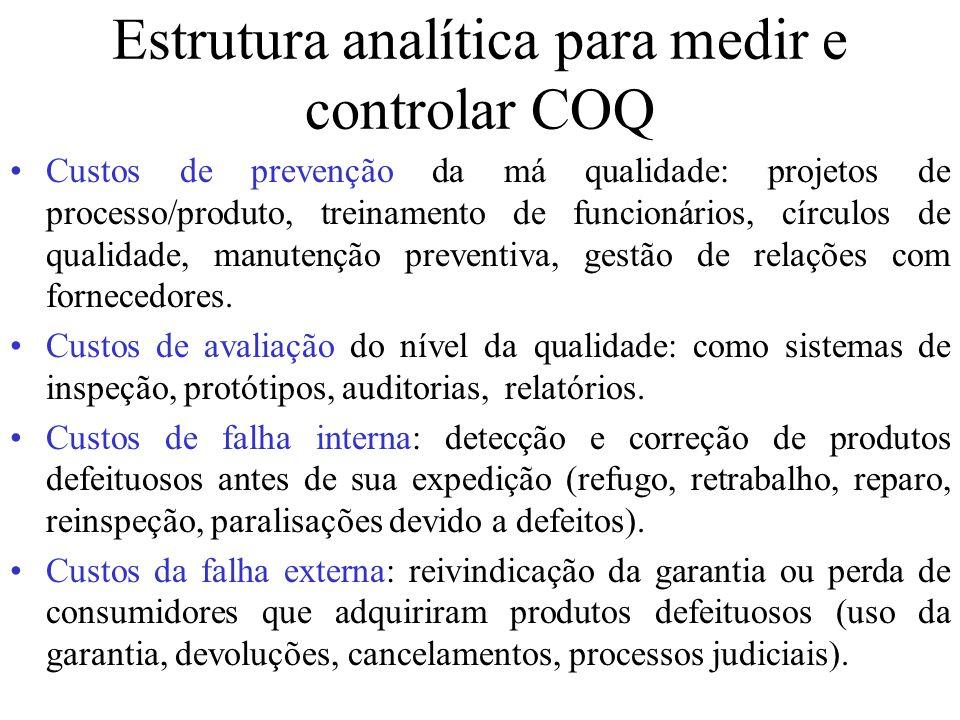 Estrutura analítica para medir e controlar COQ