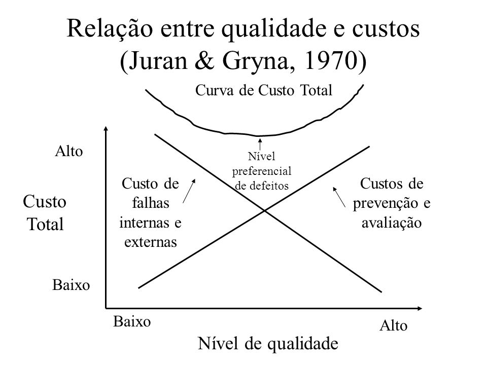 Relação entre qualidade e custos (Juran & Gryna, 1970)