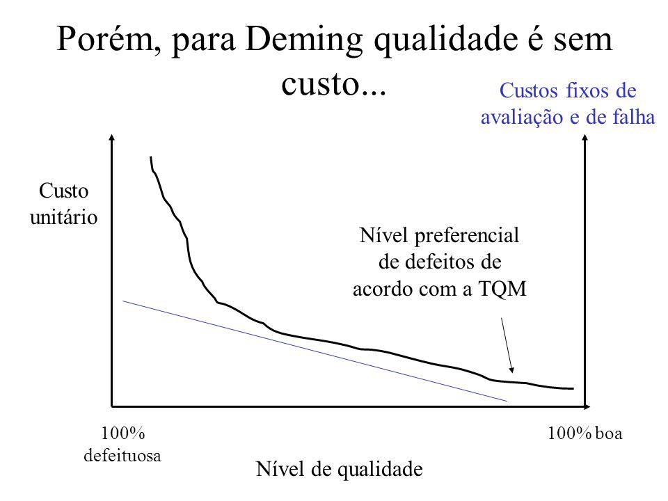 Porém, para Deming qualidade é sem custo...