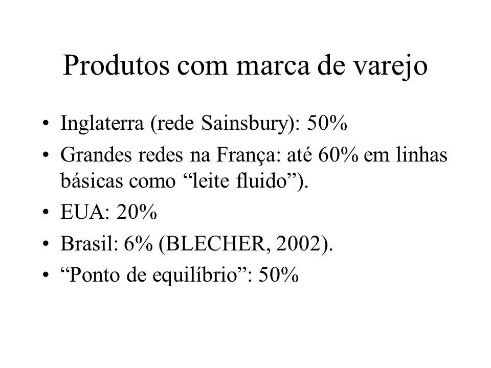 Produtos com marca de varejo