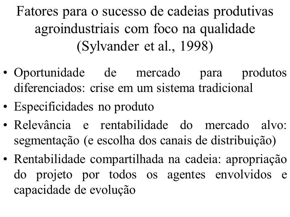 Fatores para o sucesso de cadeias produtivas agroindustriais com foco na qualidade (Sylvander et al., 1998)