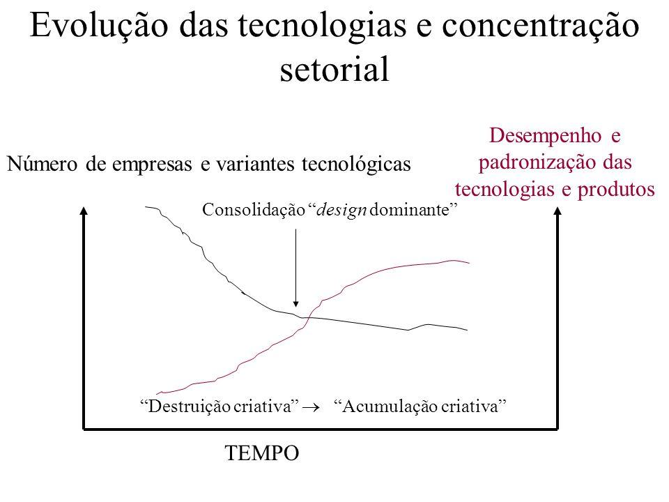 Evolução das tecnologias e concentração setorial