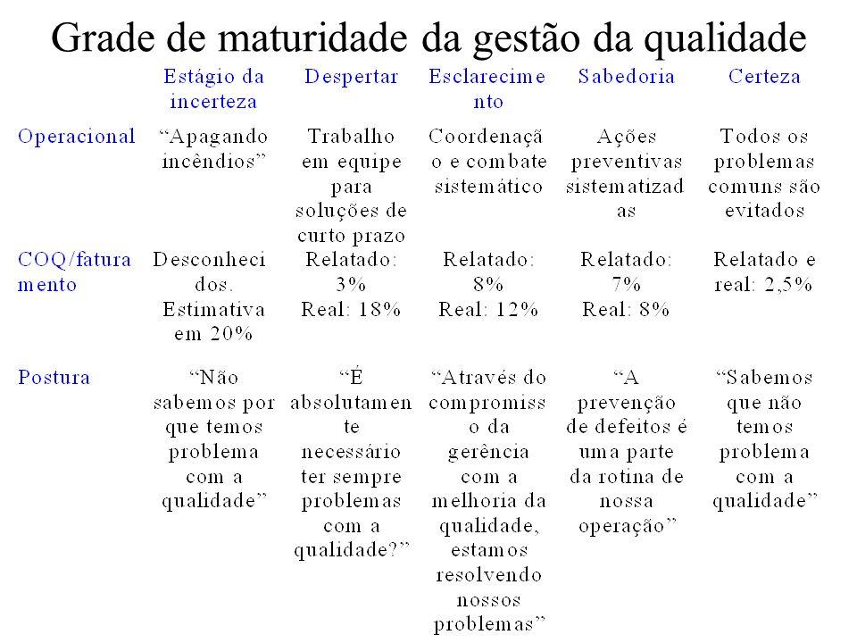 Grade de maturidade da gestão da qualidade