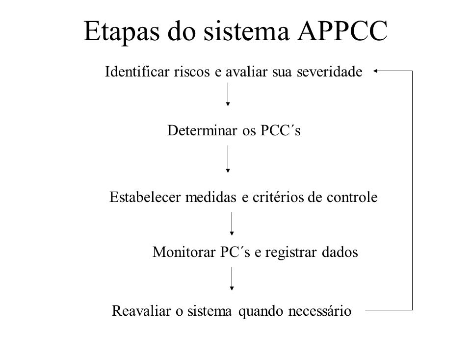 Etapas do sistema APPCC