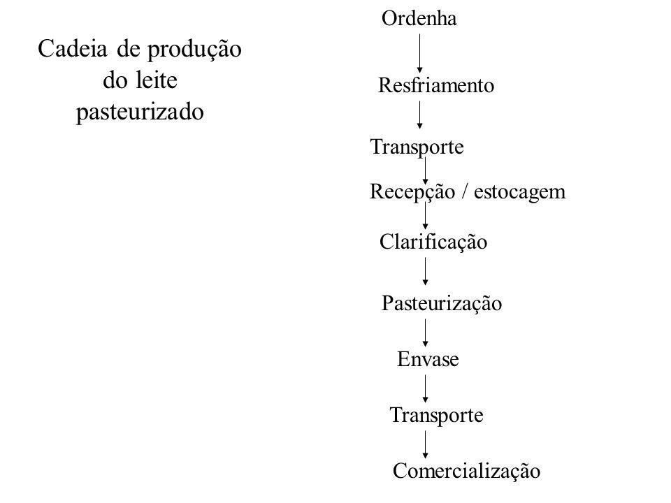 Cadeia de produção do leite pasteurizado
