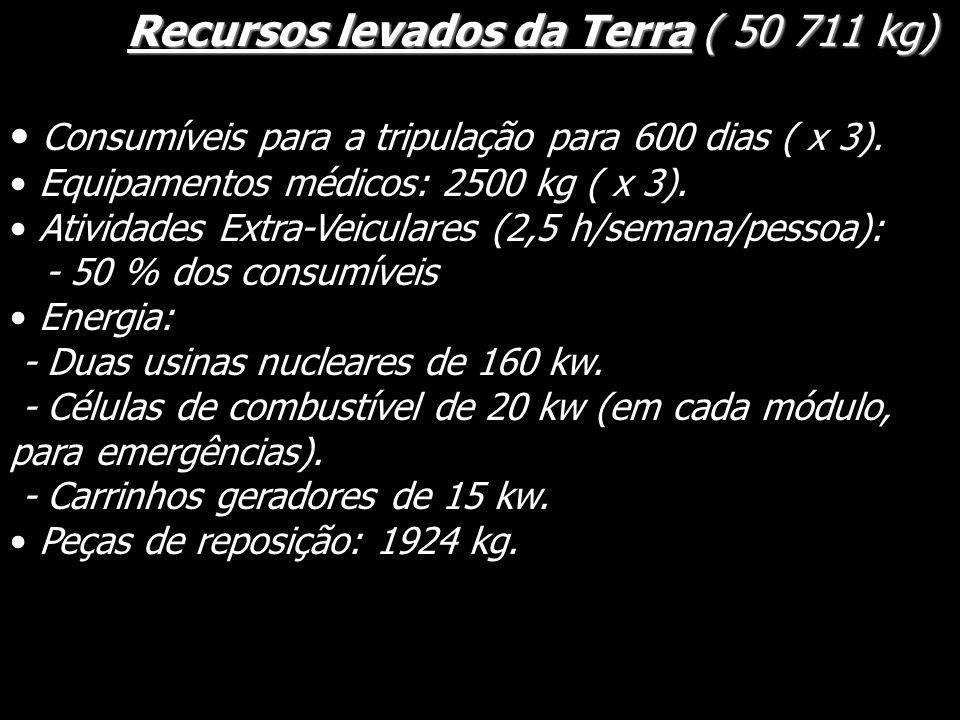 Recursos levados da Terra ( 50 711 kg)