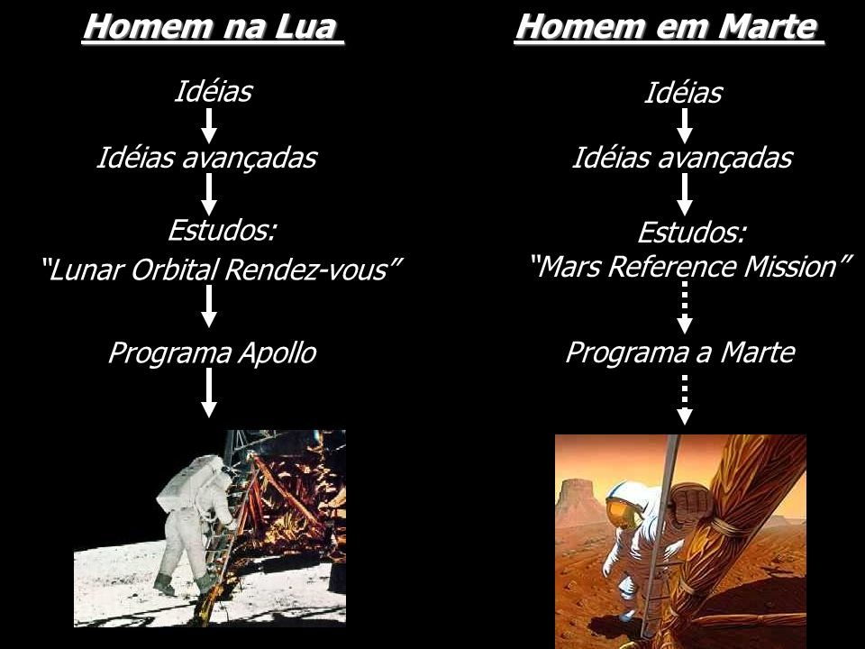 Homem na Lua Homem em Marte Idéias Idéias Idéias avançadas