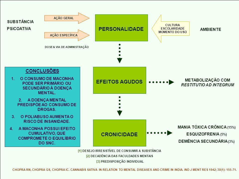 PERSONALIDADE EFEITOS AGUDOS CRONICIDADE