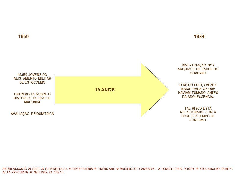 1969 1984 15 ANOS INVESTIGAÇÃO NOS ARQUIVOS DE SAÚDE DO GOVERNO