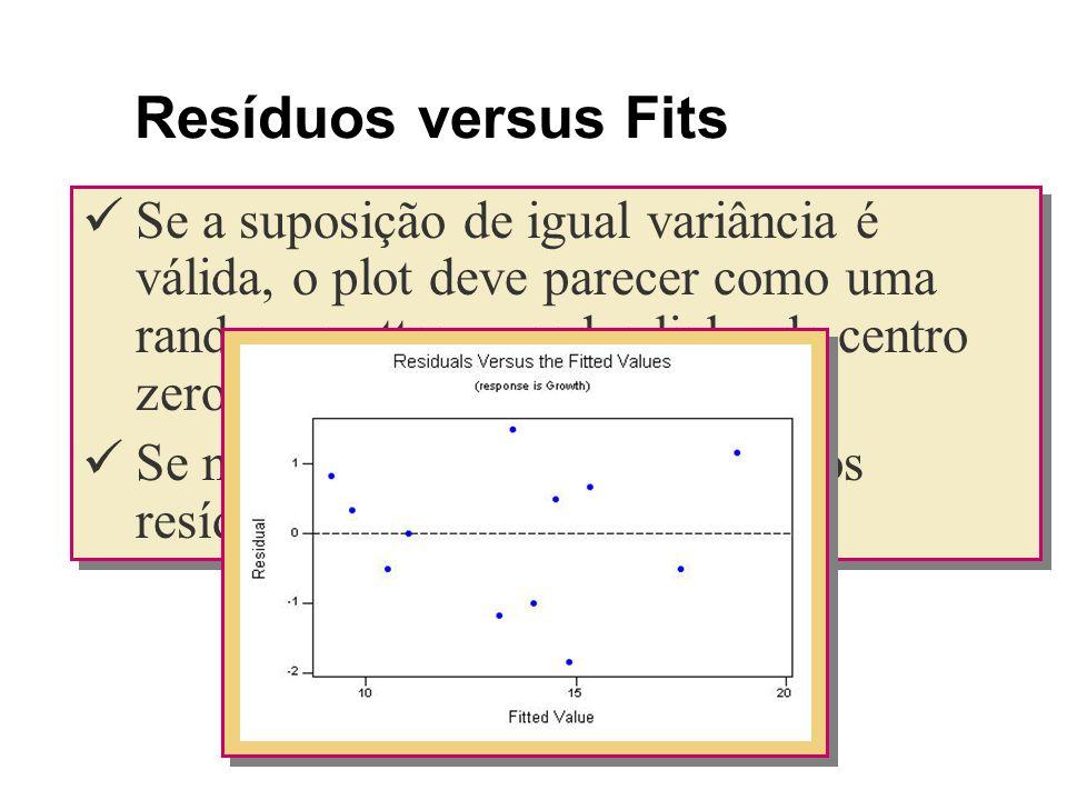 Resíduos versus Fits Se a suposição de igual variância é válida, o plot deve parecer como uma random scatter ao redor linha de centro zero .