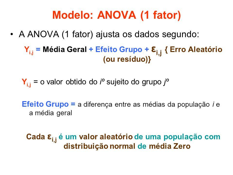 Modelo: ANOVA (1 fator) A ANOVA (1 fator) ajusta os dados segundo: