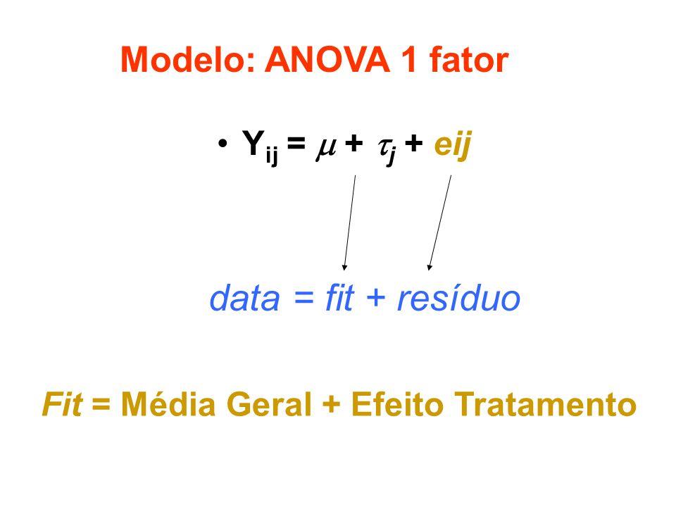 data = fit + resíduo Modelo: ANOVA 1 fator Yij =  + j + eij