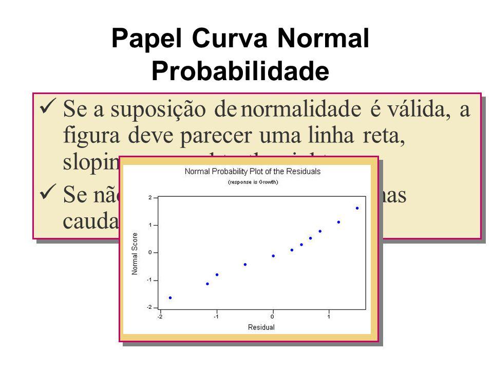 Papel Curva Normal Probabilidade