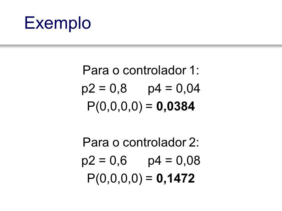 Exemplo Para o controlador 1: p2 = 0,8 p4 = 0,04 P(0,0,0,0) = 0,0384