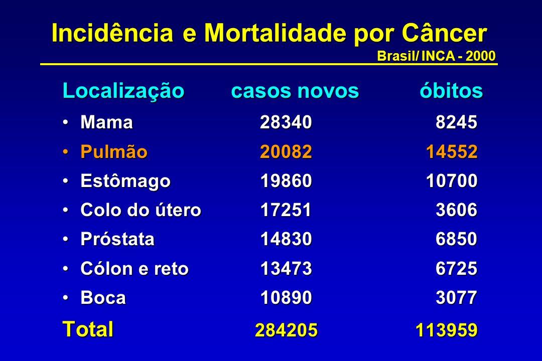 Incidência e Mortalidade por Câncer Brasil/ INCA - 2000