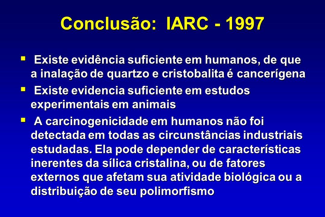 Conclusão: IARC - 1997Existe evidência suficiente em humanos, de que a inalação de quartzo e cristobalita é cancerígena.