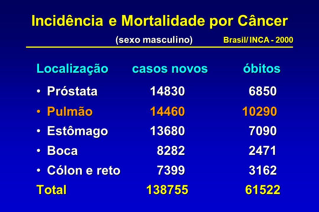 Incidência e Mortalidade por Câncer