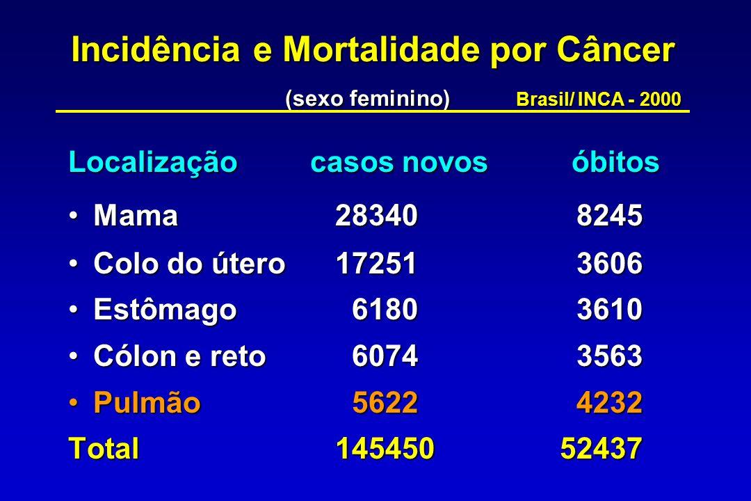 Incidência e Mortalidade por Câncer. (sexo feminino)