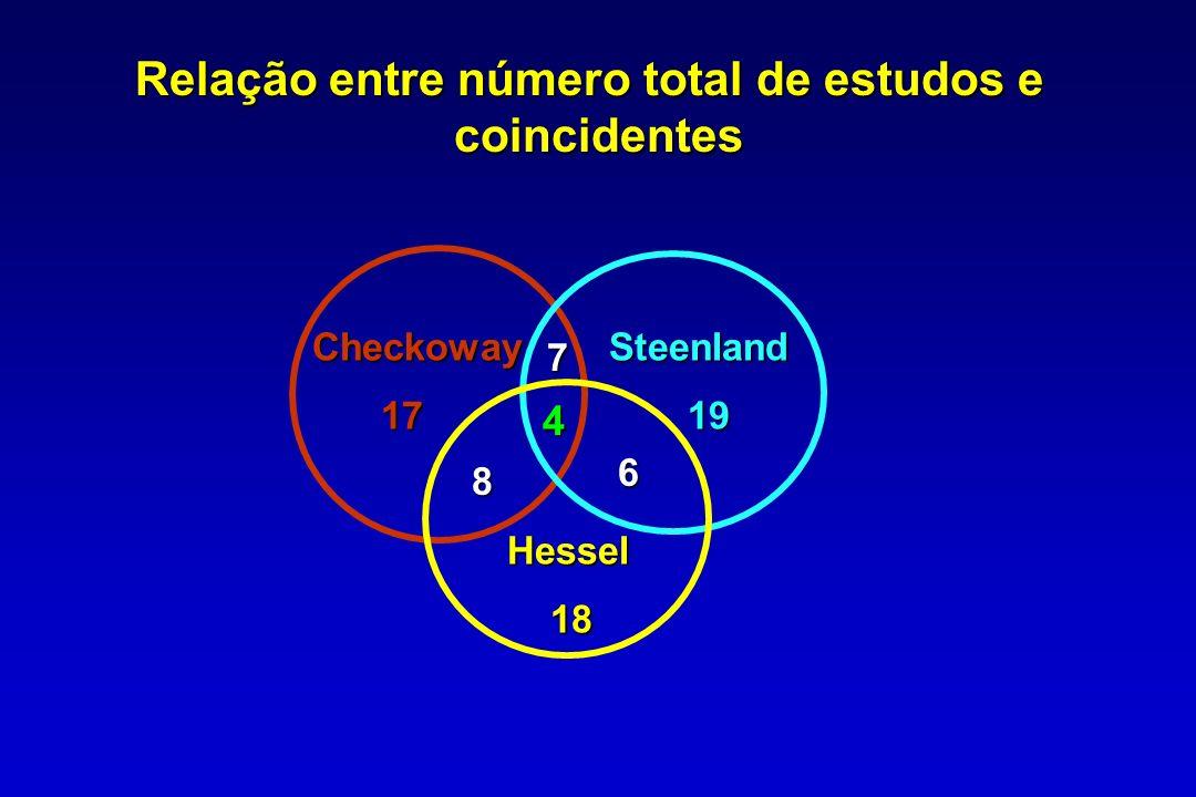 Relação entre número total de estudos e coincidentes