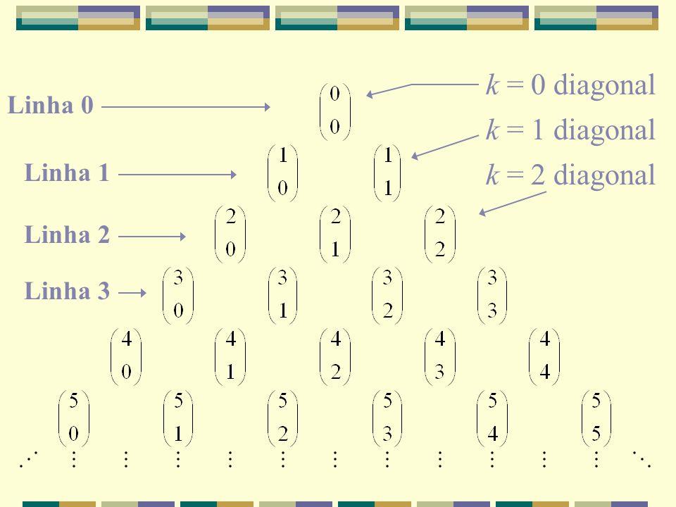 k = 0 diagonal k = 1 diagonal k = 2 diagonal Linha 0 Linha 1 Linha 2