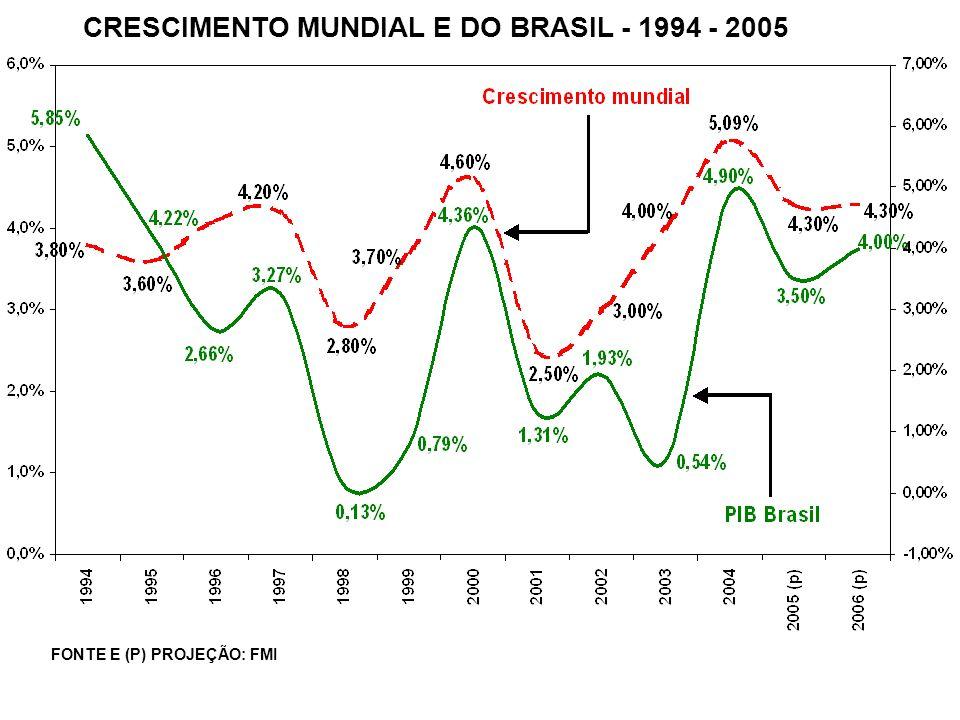 CRESCIMENTO MUNDIAL E DO BRASIL - 1994 - 2005