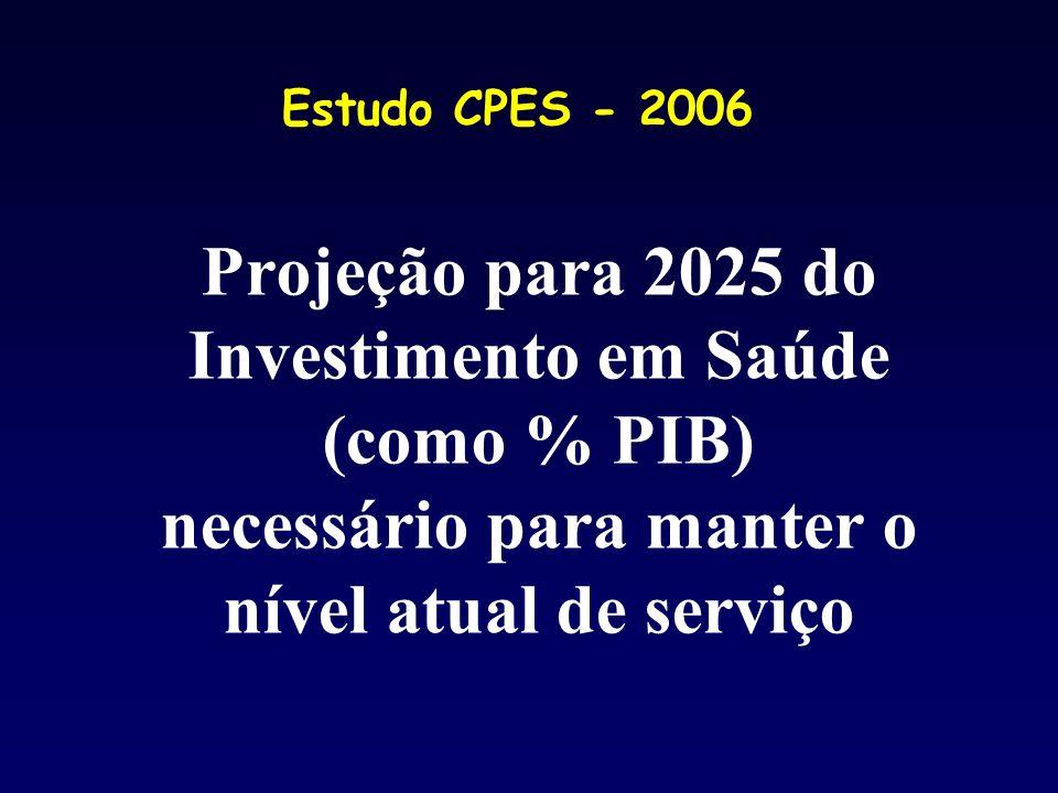 Estudo CPES - 2006 Projeção para 2025 do Investimento em Saúde (como % PIB) necessário para manter o nível atual de serviço.