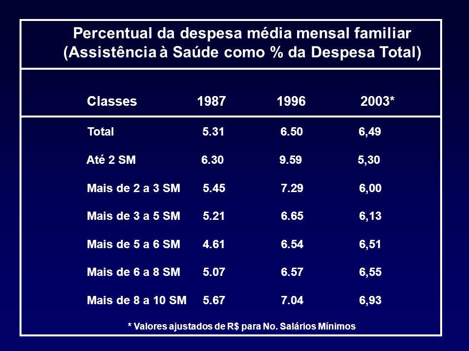 (Assistência à Saúde como % da Despesa Total)