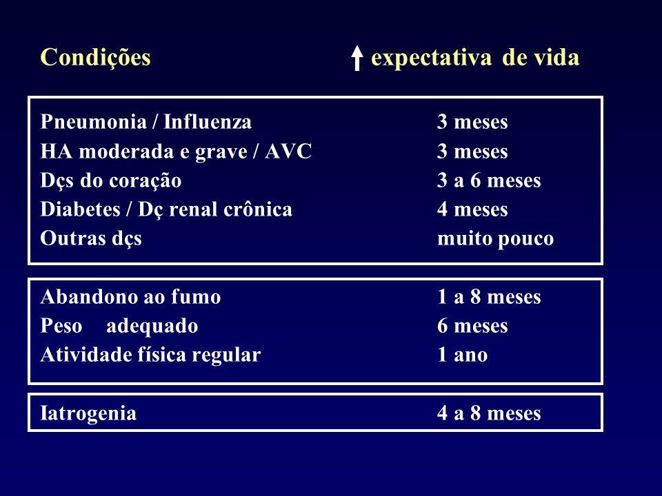 Condições expectativa de vida