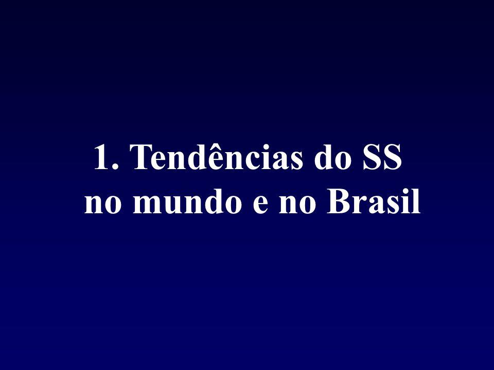 Tendências do SS no mundo e no Brasil