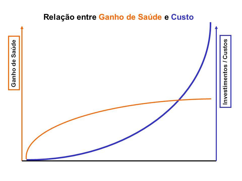 Relação entre Ganho de Saúde e Custo