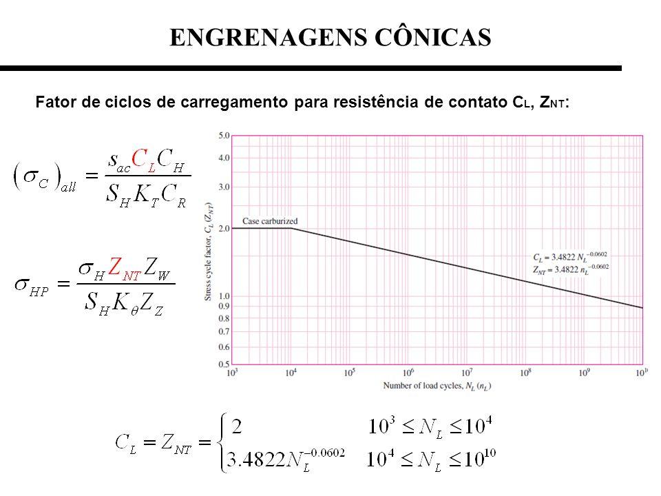 ENGRENAGENS CÔNICAS Fator de ciclos de carregamento para resistência de contato CL, ZNT: