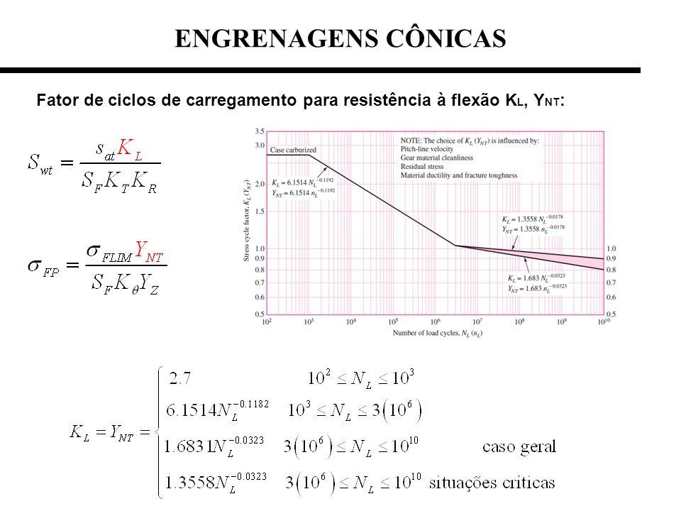 ENGRENAGENS CÔNICAS Fator de ciclos de carregamento para resistência à flexão KL, YNT: