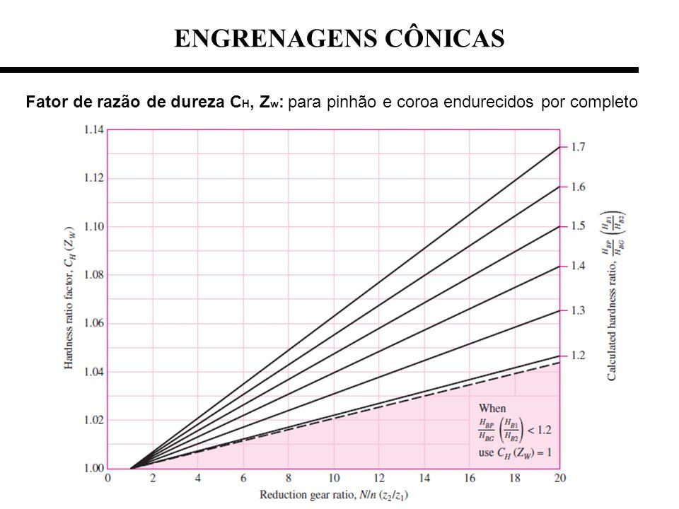 ENGRENAGENS CÔNICAS Fator de razão de dureza CH, Zw: para pinhão e coroa endurecidos por completo