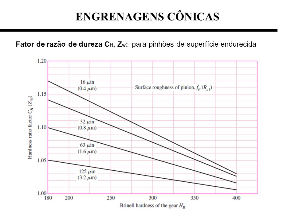 ENGRENAGENS CÔNICAS Fator de razão de dureza CH, Zw: para pinhões de superfície endurecida
