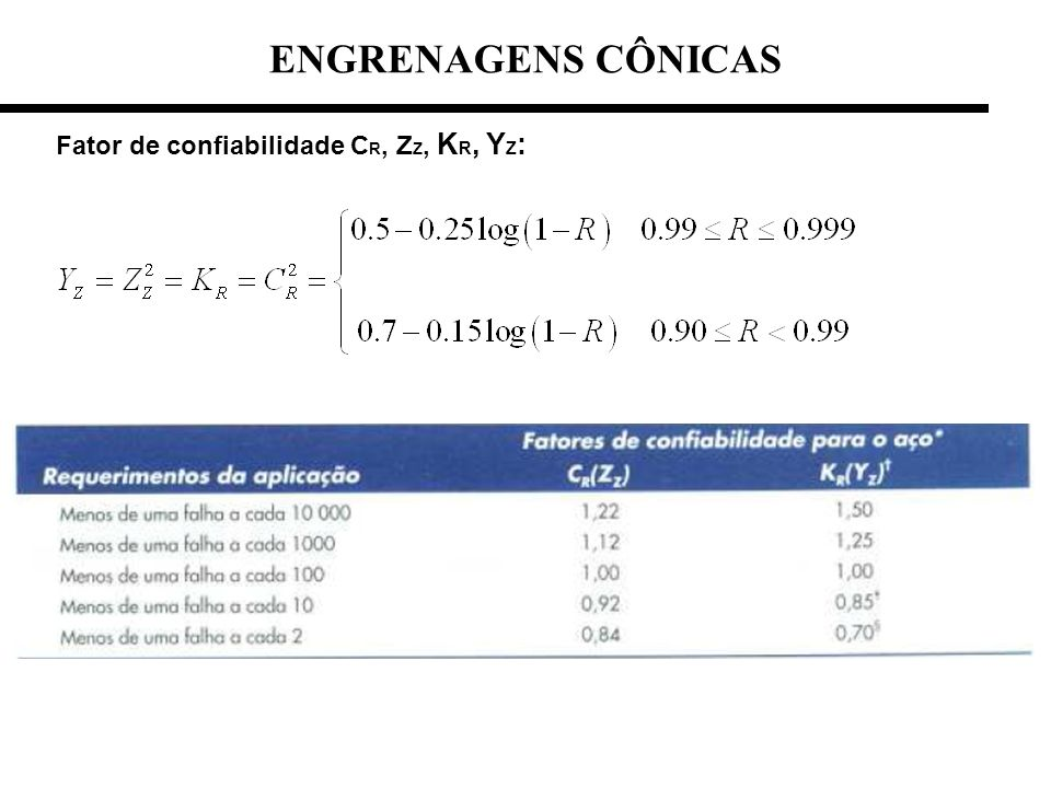 ENGRENAGENS CÔNICAS Fator de confiabilidade CR, ZZ, KR, YZ: