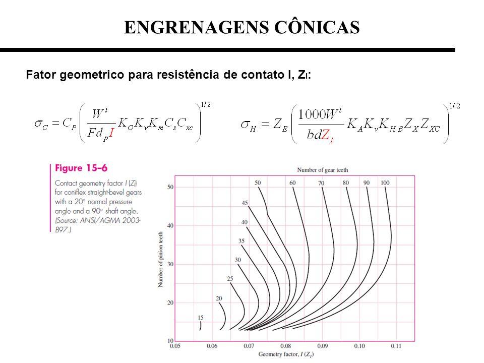 ENGRENAGENS CÔNICAS Fator geometrico para resistência de contato I, ZI: