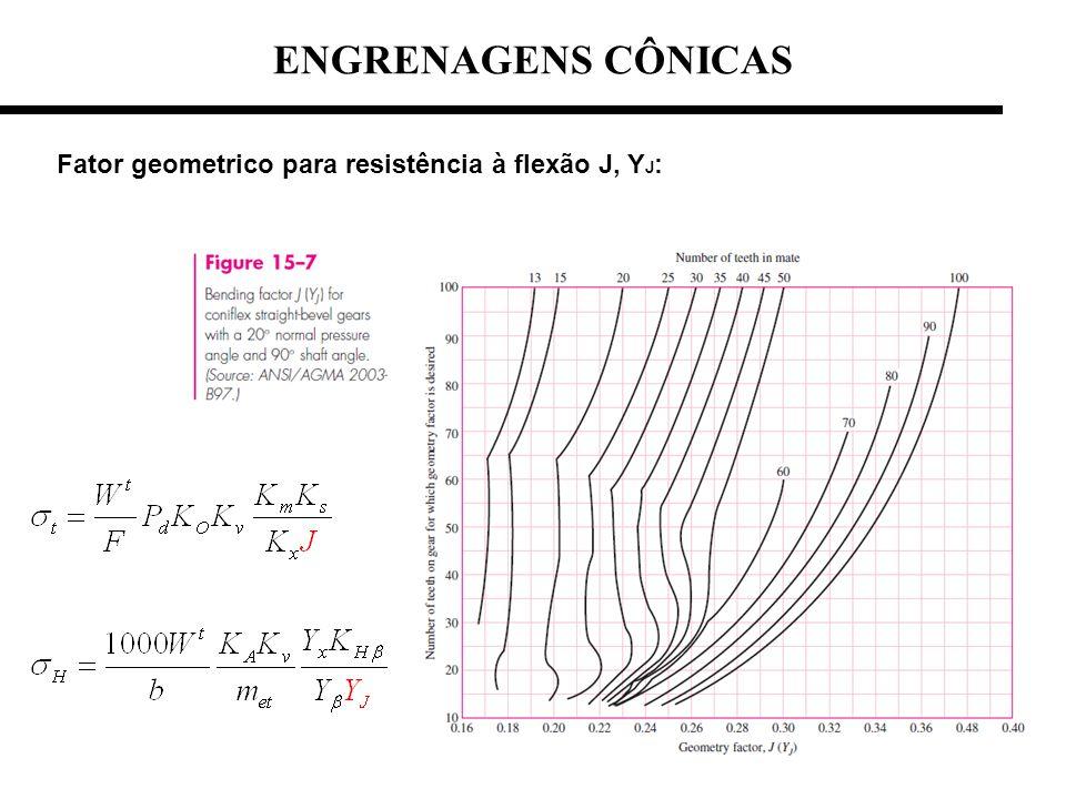 ENGRENAGENS CÔNICAS Fator geometrico para resistência à flexão J, YJ: