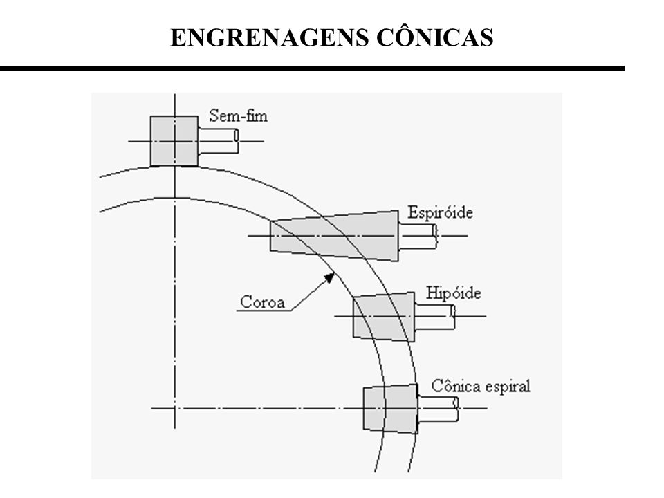 ENGRENAGENS CÔNICAS