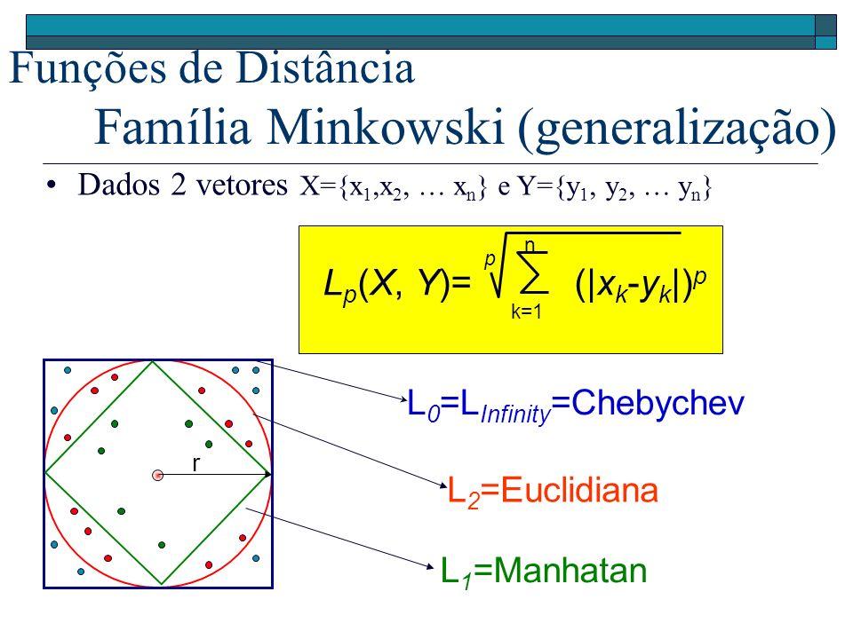 Funções de Distância Família Minkowski (generalização)