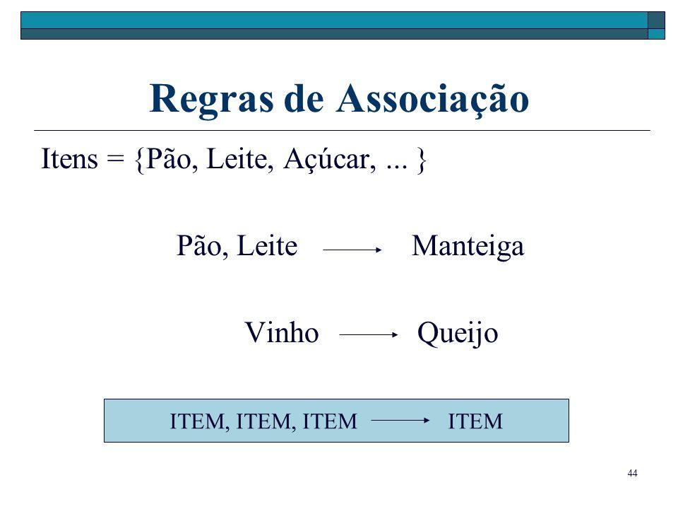 Regras de Associação Itens = {Pão, Leite, Açúcar, ... }