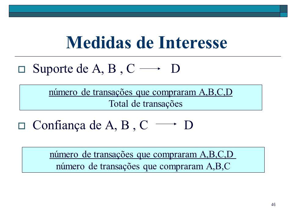 Medidas de Interesse Suporte de A, B , C D Confiança de A, B , C D